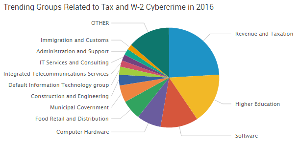 2016-04-25_Tax_groups