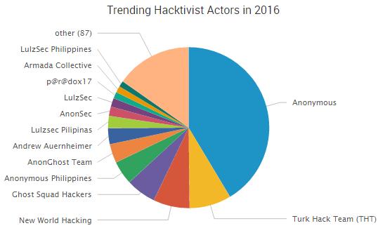 2016-05-23_hacktivistactors