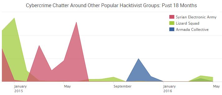 2016-05-23_hacktivistgroups