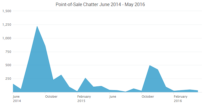Point of sale chatter