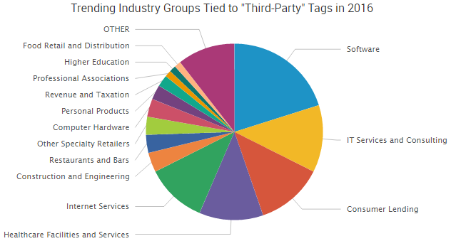 2016-07-27_thirdpartygroups