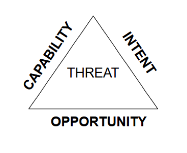 threat_triangle