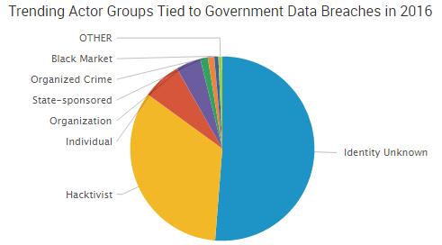 2016-09-27-govbreachactors