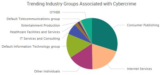 2016-10-07_groups