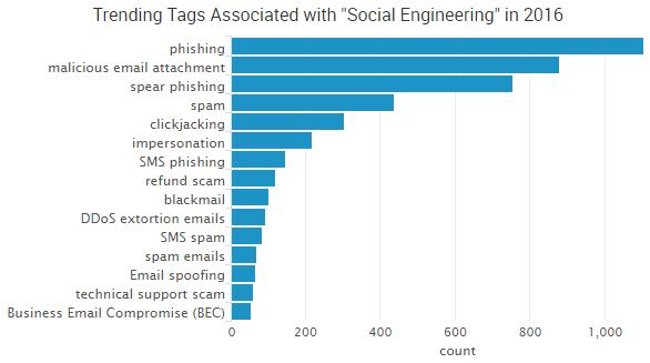 2016-10-12_socialengineering