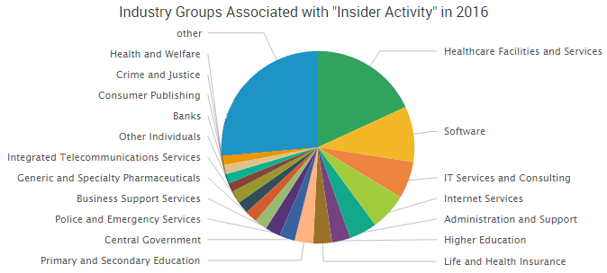 2016-10-19_insidergroups2.png