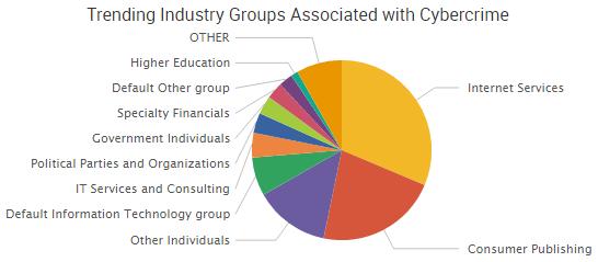 2016-10-21_groups
