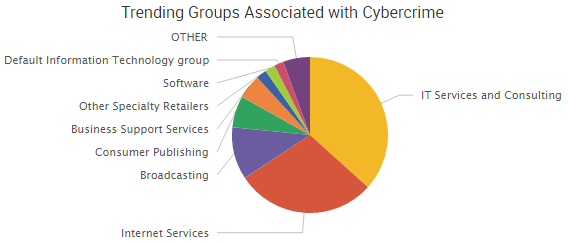 2016-10-28_groups