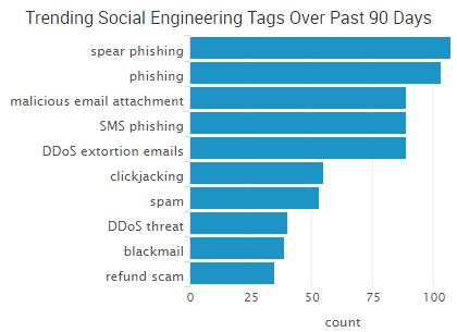 2016-11-16_socialengineering.png