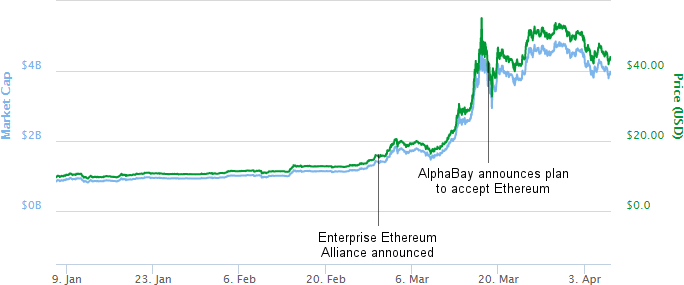 2017-04-06_EthereumMarketCap