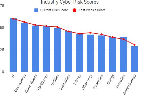 2017-07-07_RiskScores