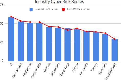 2017-07-31_RiskScores