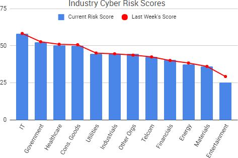 2017-08-04_RiskScores