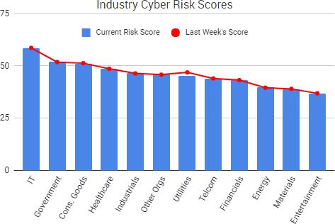 2017-09-15_RiskScores
