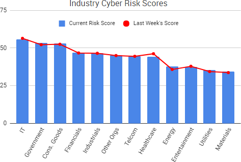 2017-10-14_RiskScores
