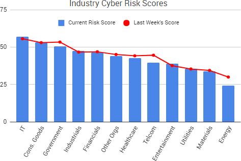 2017-10-28_RiskScores