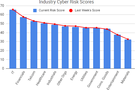 Weekly Cyber Risk Roundup – SurfWatch Labs, Inc